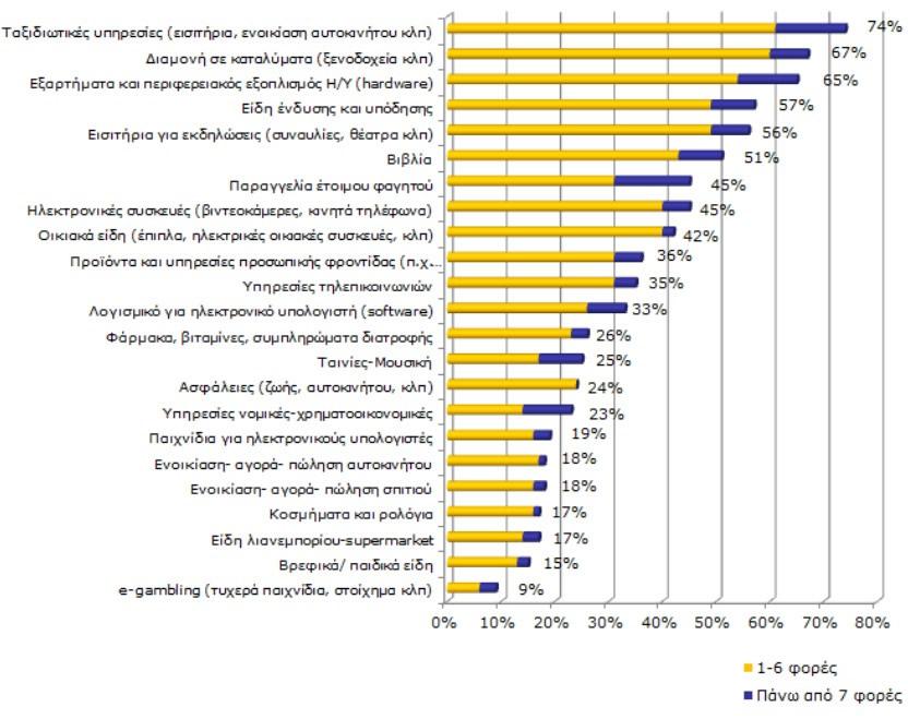 Πόσες φορές αγοράσατε μέσω Internet το A' Εννεάμηνο του 2013 τα παρακάτω προϊόντα / υπηρεσίες;